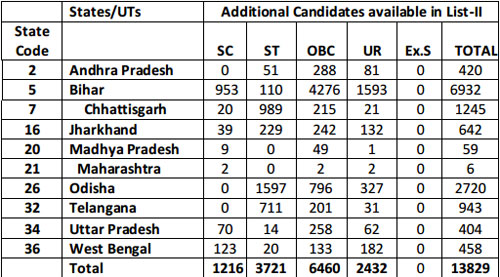 Info) SSC Constable (GD) List of additional Male candidates to be