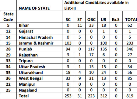 Info) SSC Constable (GD) List of additional Male candidates