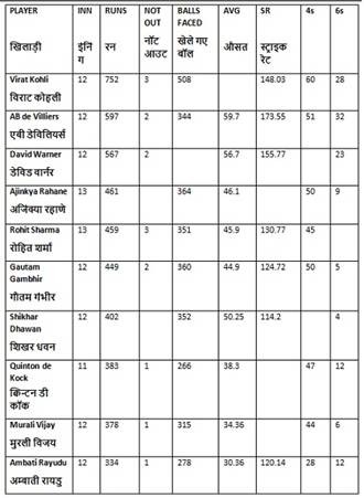 Paper ssc capfs si in delhi police asi in cisf exam paper 2016 approximately by what percent strike rate of rahane is greaterlower than strike rate of kock fandeluxe Gallery
