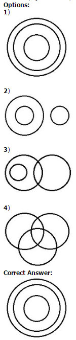 Ssc cgl tier 1 online exam paper 2016 held on 10 september which one of the following venn diagrams best illustrates the three classes rhombus quadrilaterals polygons fandeluxe Choice Image