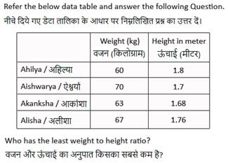 SSC CHSL Mathematics Question 2017
