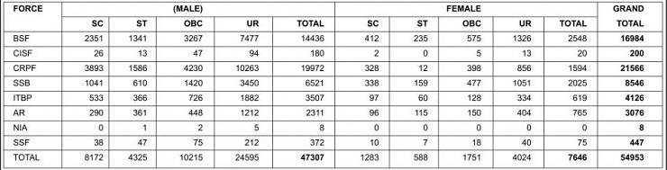 Notification) SSC Constables (GD) in CAPFs, NIA & SSF & Rifleman (GD